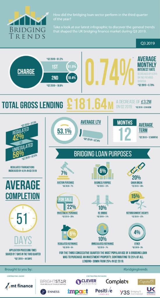 Bridging finance infographic